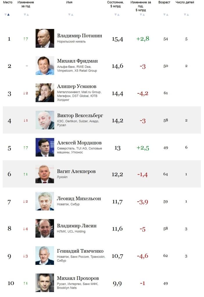 Самые богатые люди России 2015