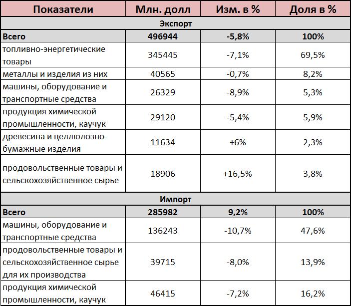 Структура экспорта и импорта России