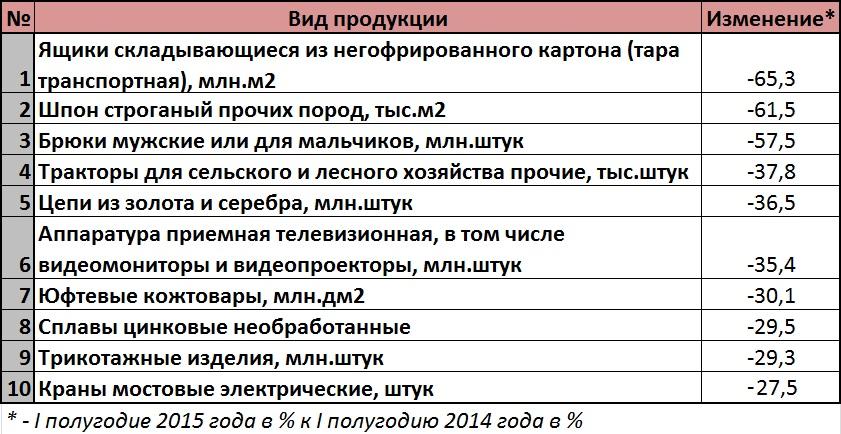 Сильные и слабые места промышленности России