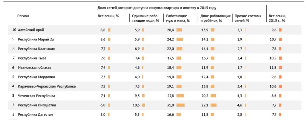 Доступность ипотеки в России