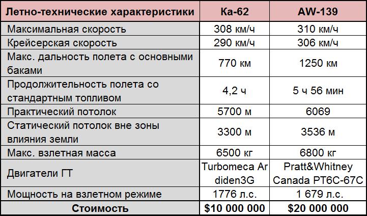 Вертолёты Ка-62 и AW-139