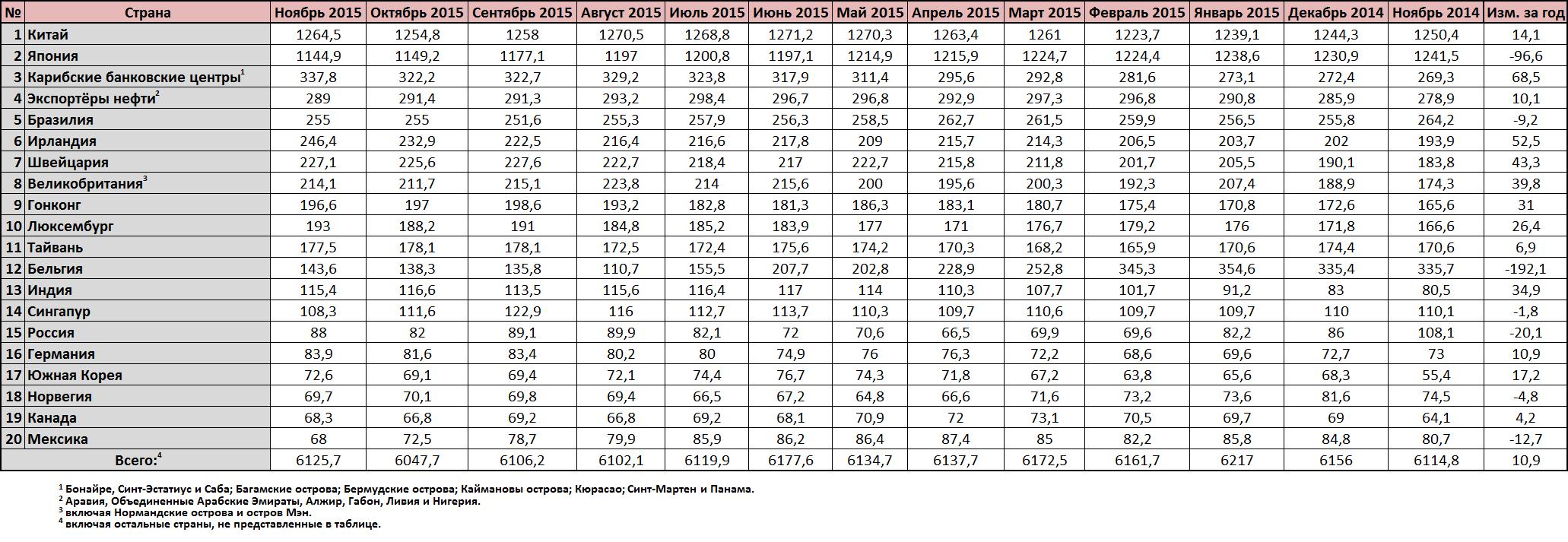 Инвестиции в казначейские облигации США