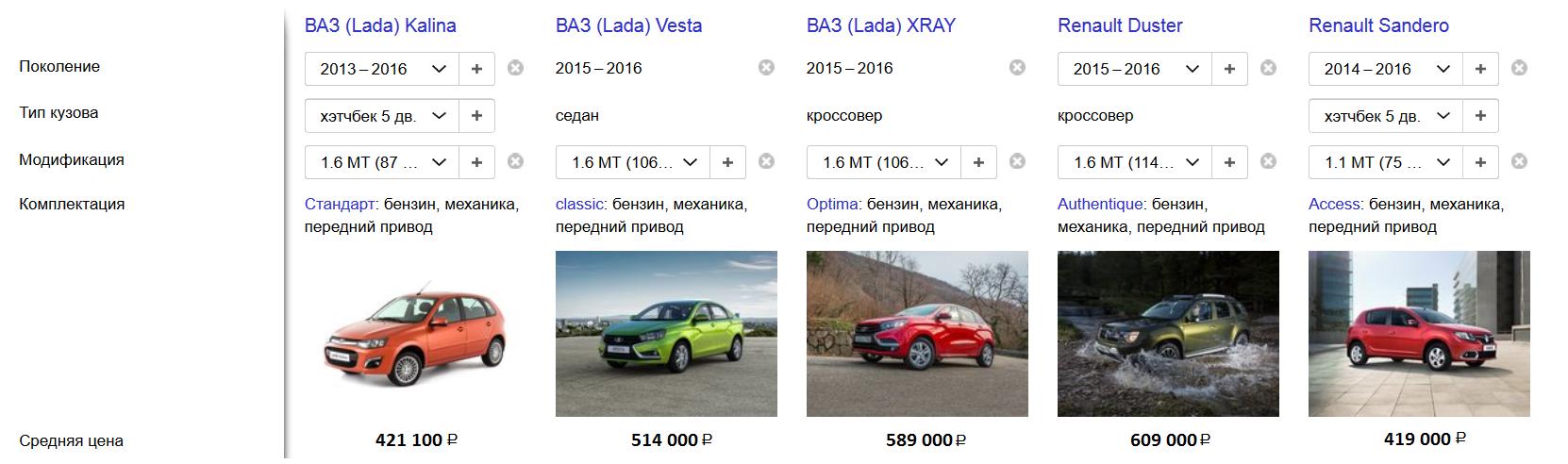 Lada Xray стоимость