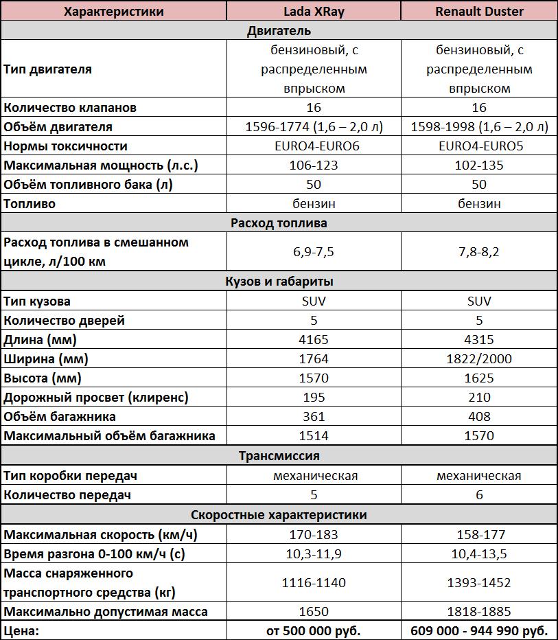 Сравнение XRAY и Renault Duster