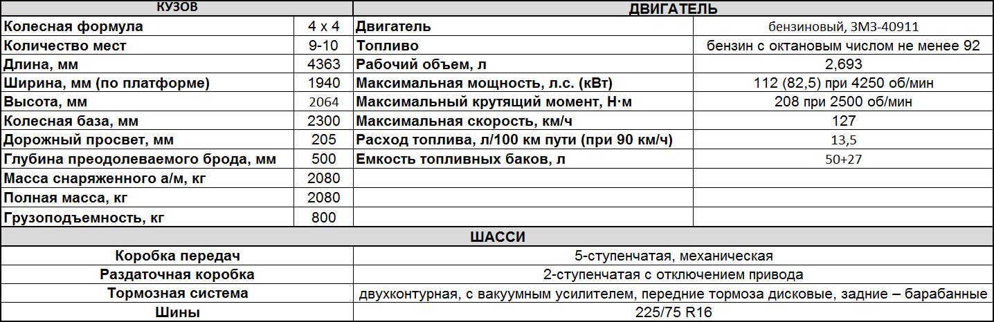 Характеристики фургона УАЗ