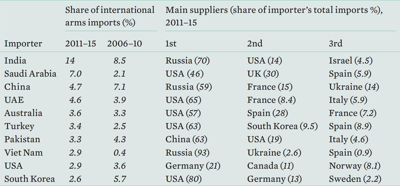 Крупнейшие импортёры вооружений