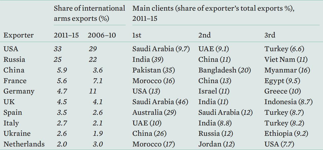 Крупнейшие экспортёры вооружений