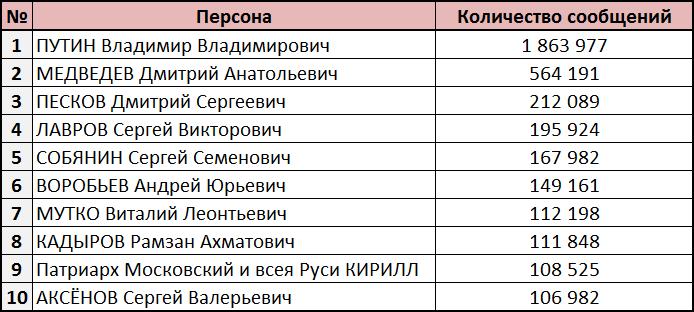 Владимир Путин самый популярный