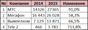 Количество LTE-станций