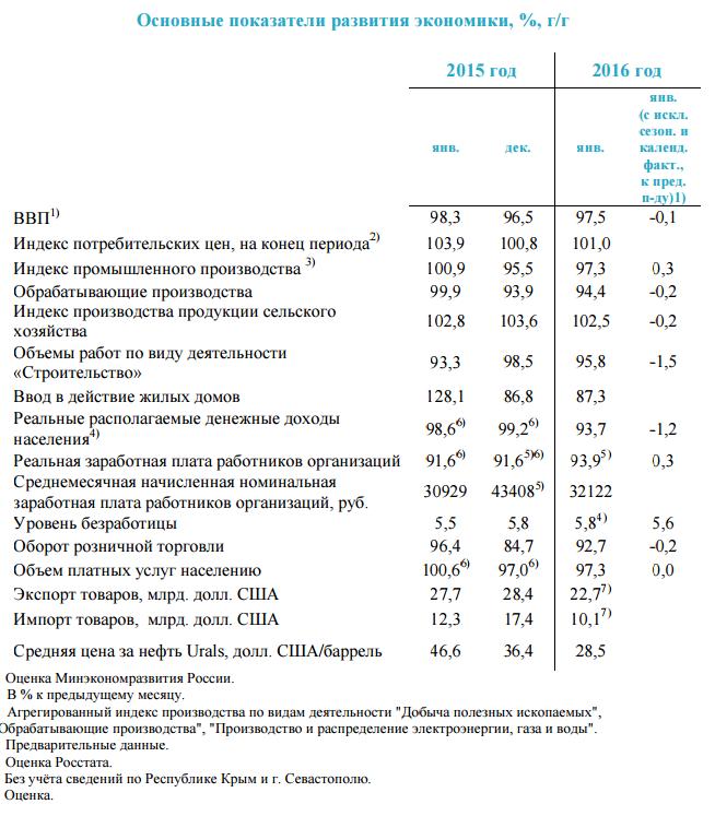 Покахатели экономики 2016