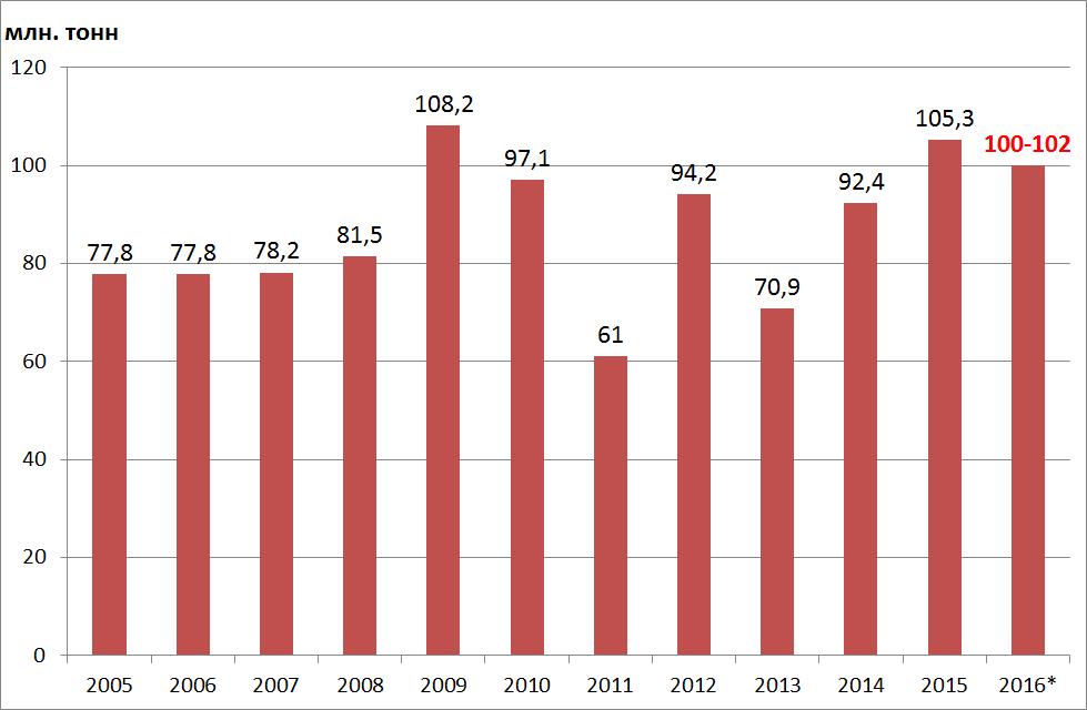 Производство зерна в России 2005-2015