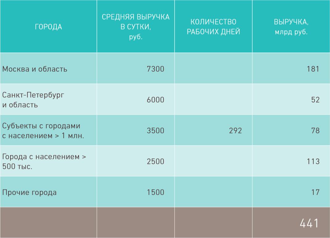 рынок такси России