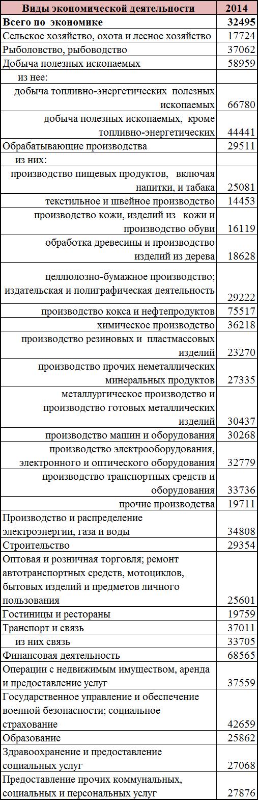 Средняя зарплата в России 2016