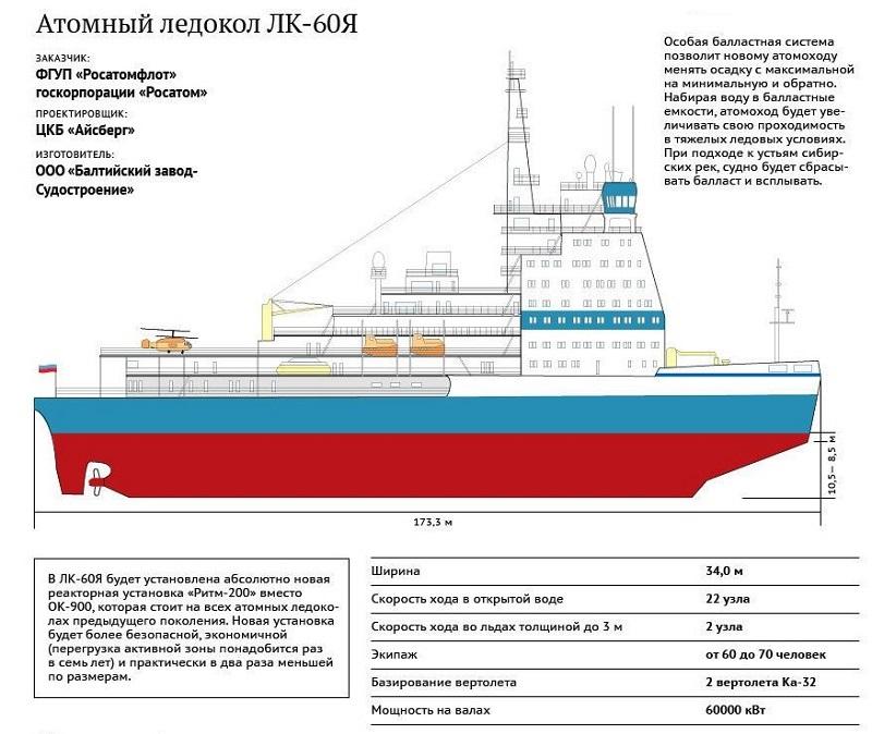 Самый мощный ледокол в мире «Арктика»