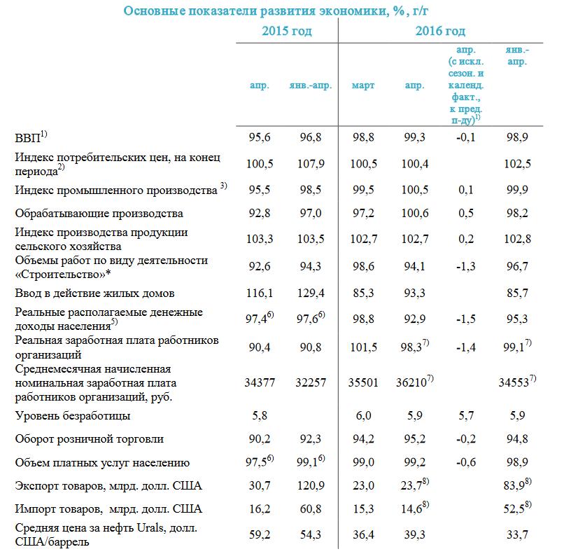 Экономика России основные показатели