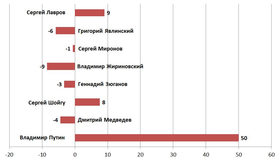 Каким политикам больше всего доверяют россияне?