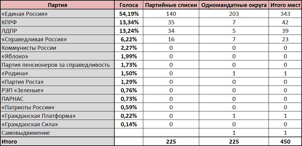 Результаты выборов 2016