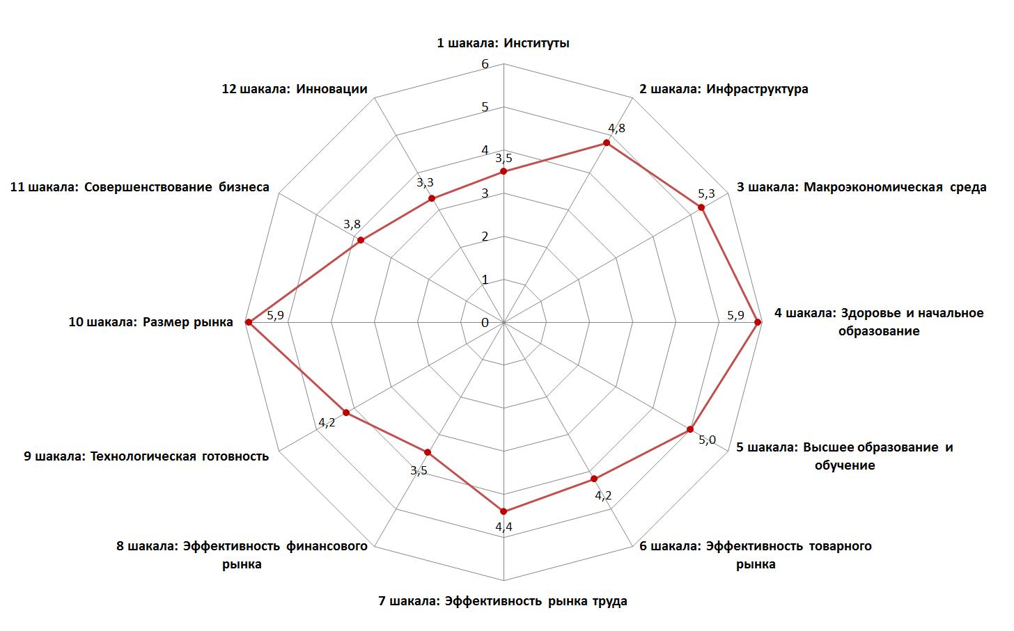 Рейтинг конкурентоспособности стран