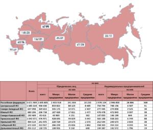 Сколько предприятий в России?