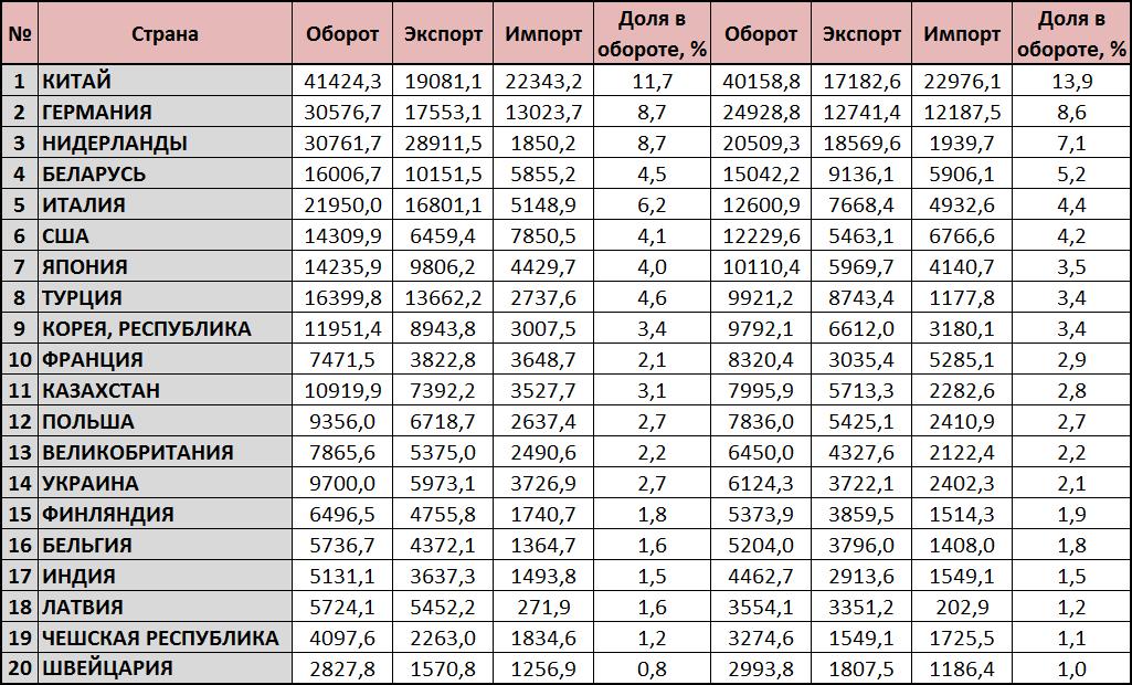 Основные торговые партнёры России