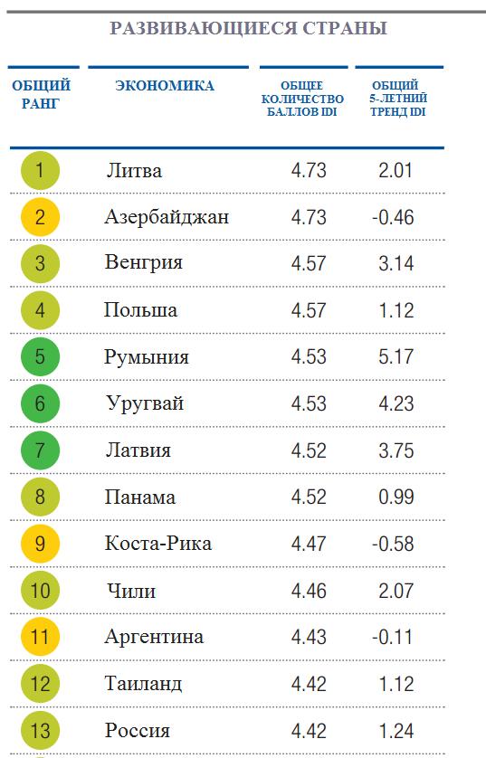 Индекс инклюзивного развития
