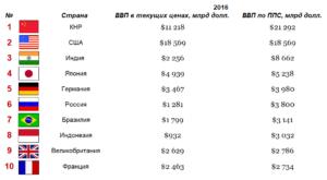 Рост ВВП России 2017