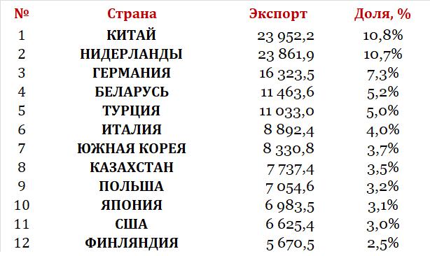 Экспорт России 2017