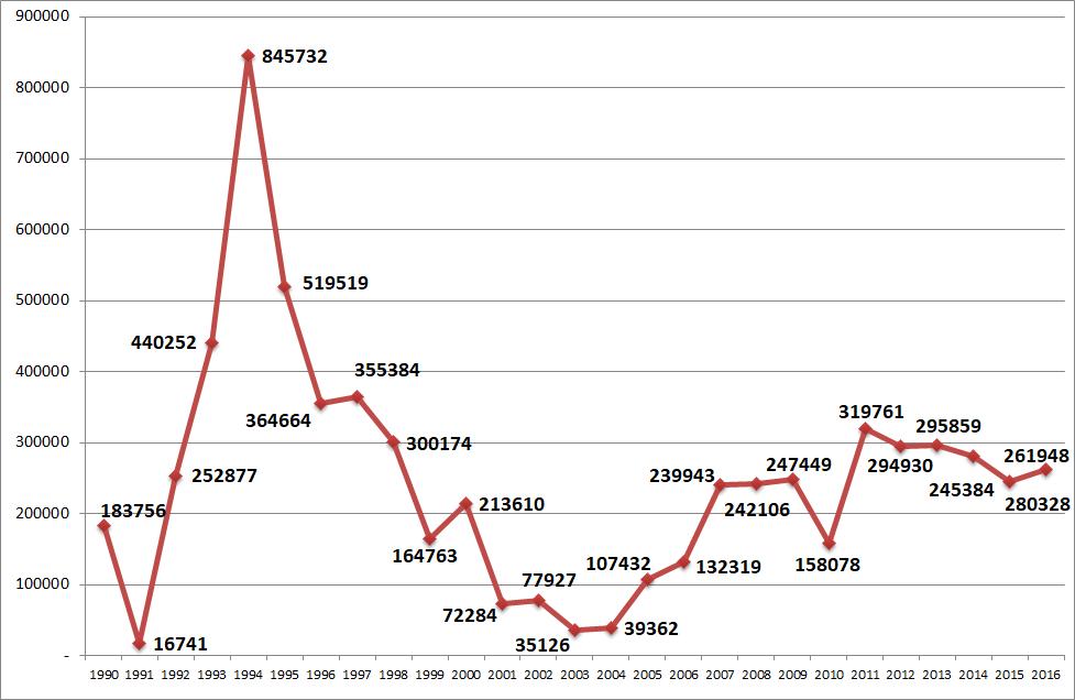 Миграционный прирост населения из-за рубежа, 1990-2016 (чел.)