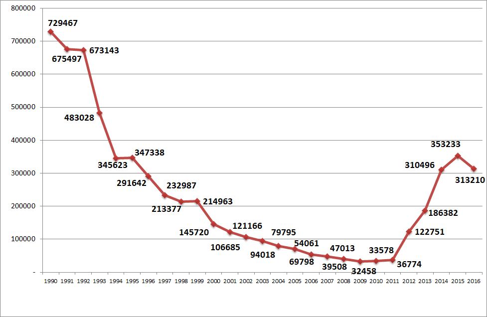 Выбывшие из России из-за рубежа, 1990-2016 (чел.)