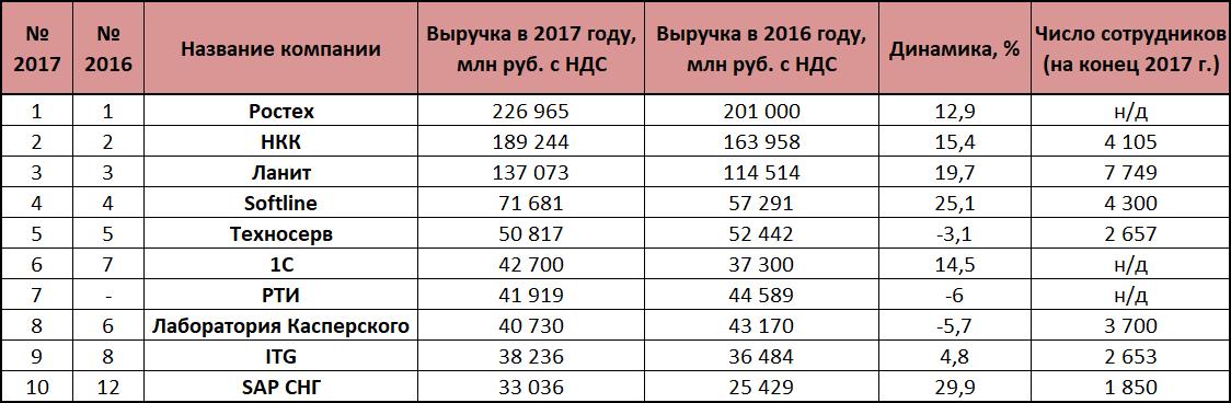 Крупнейшие ИТ-компании вРоссии2018