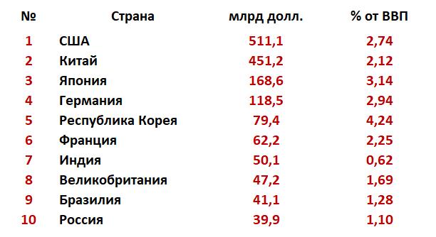 Сколько Россия тратит на науку?