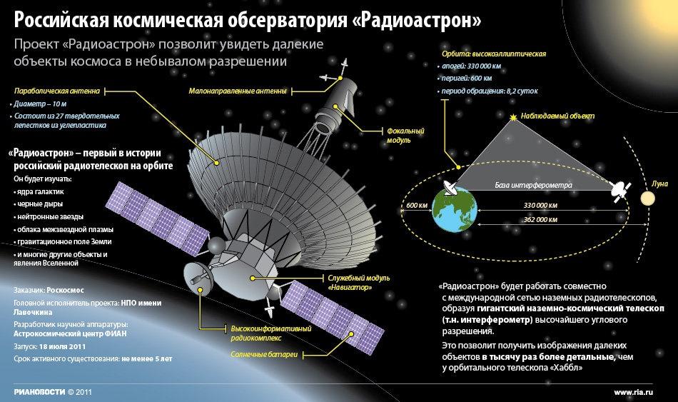 Радиотелескоп «Спектр-Р»