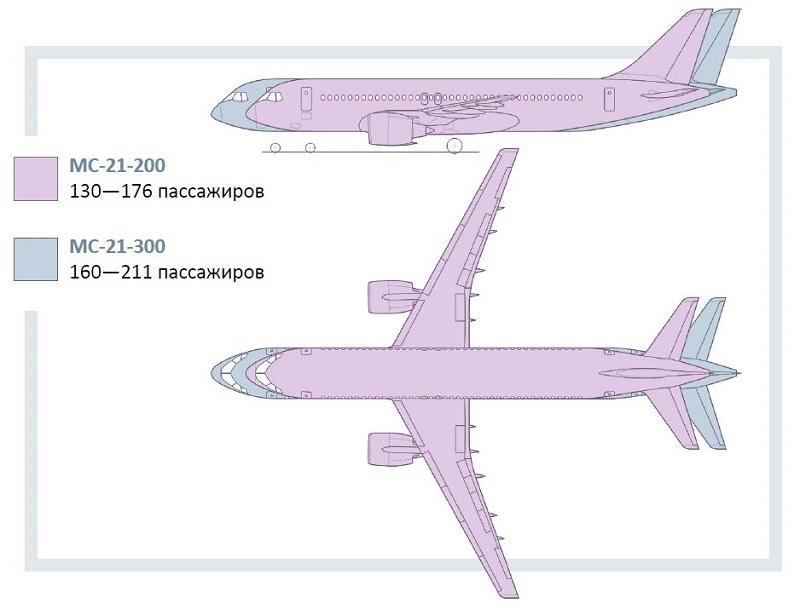 Проблемы с выпуском самолёта МС-21 из-за санкций будут решены!