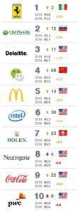 Самые сильные бренды в мире