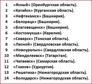 14 территорий опережающего развития