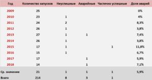 Количество успешных и неудачных ракетных запусков России
