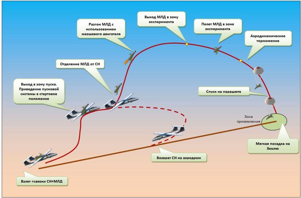 Новый ракетоплан «Буран» будет беспилотным!