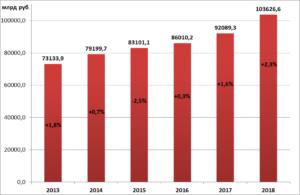 В 2018 году рост ВВП России оказался рекордным
