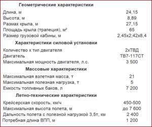 Технические характеристики самолёта Ил-112В взлетит