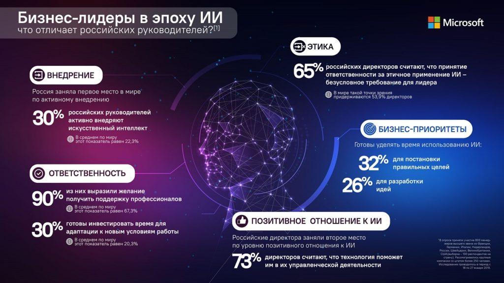 Россия стала лидером по внедрению искусственного интеллекта