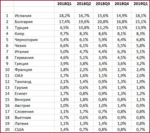 Страны, где россияне покупают недвижимость