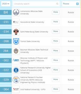 Рейтинг вузов QS World University Rankings 2020