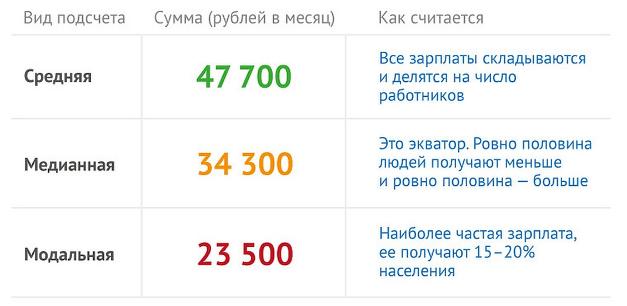 Какую зарплату получают в России