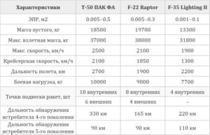 Су-57, F-22 Raptor и F-35 Lighting II