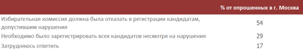 Россияне поддержали разгон митингующих в Москве