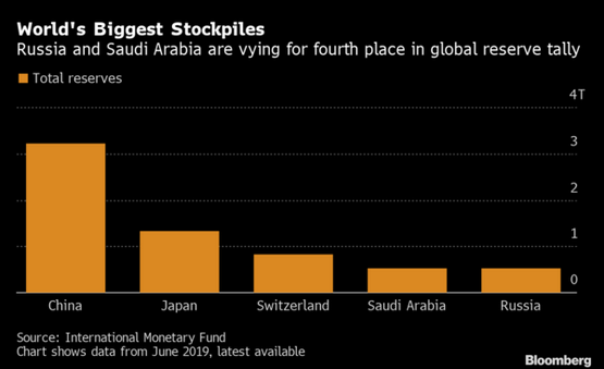 Золотовалютные резервы России