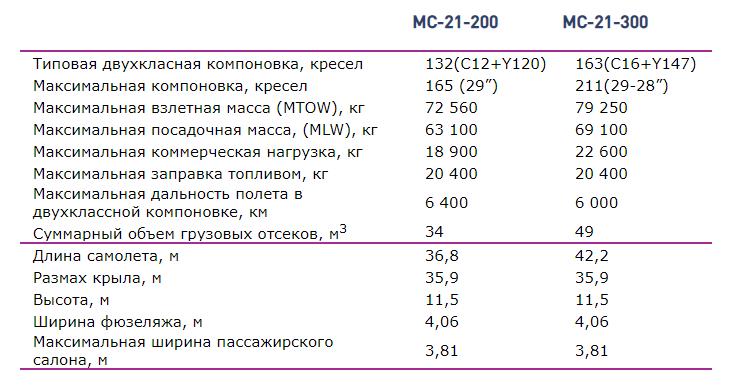 СамолётМС-21 Характеристики