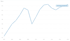 Динамика добавленной стоимости обрабатывающей промышленности